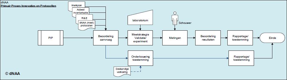 Proceshandboek Innovaties en Protocollen dNAA
